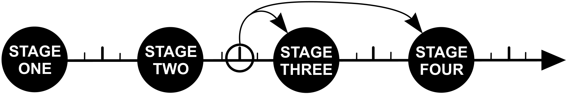 Spiritual Growth -- The Four Stages | Fountain of Life